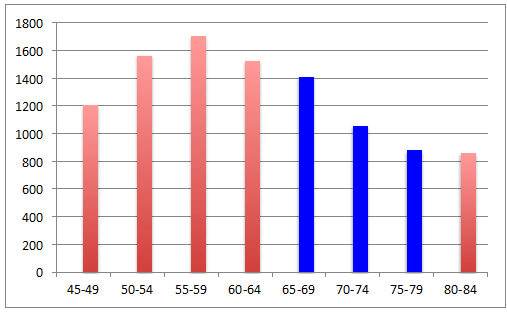Year 2017 - Owen Sound (ages 45-84) Population