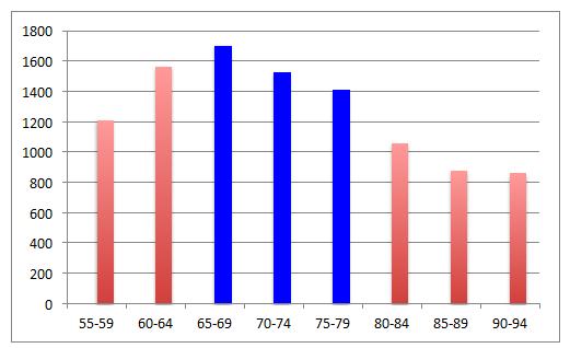 Year 2027 - Owen Sound (ages 55-94) Population